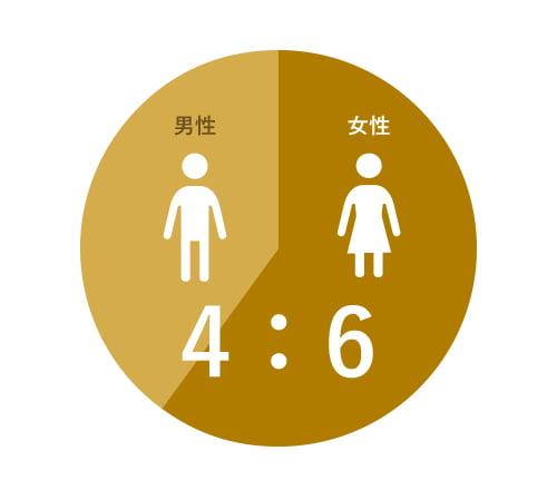 男性:4割、女性:6割